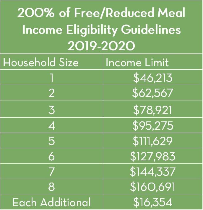 2019-20 200 percent