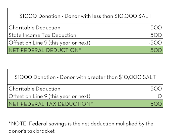 Updated chart for the tax benefits page